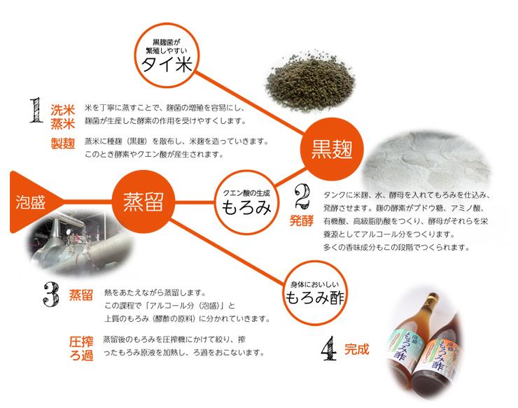 もろみ酢製造工程